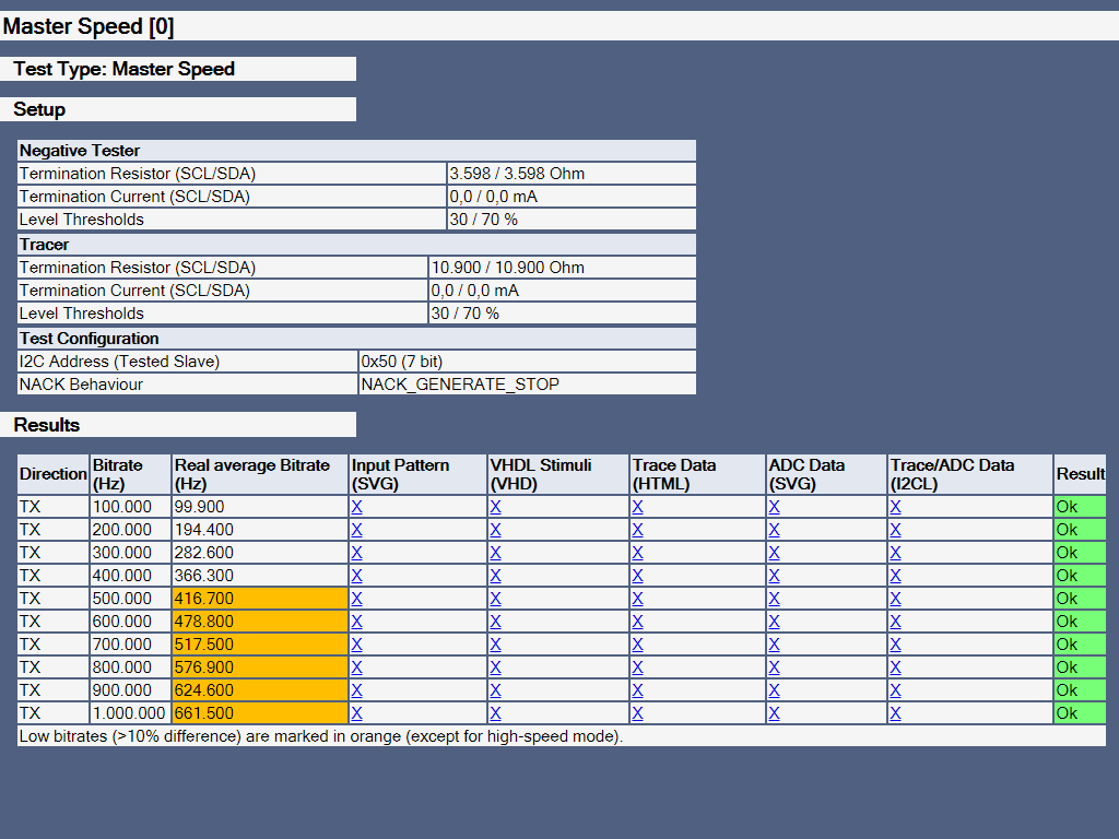 telos I2C Negative Tester - I2C Tester | telos · founded '88 | ISO